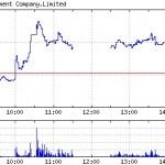 日本アジア投資(8518)
