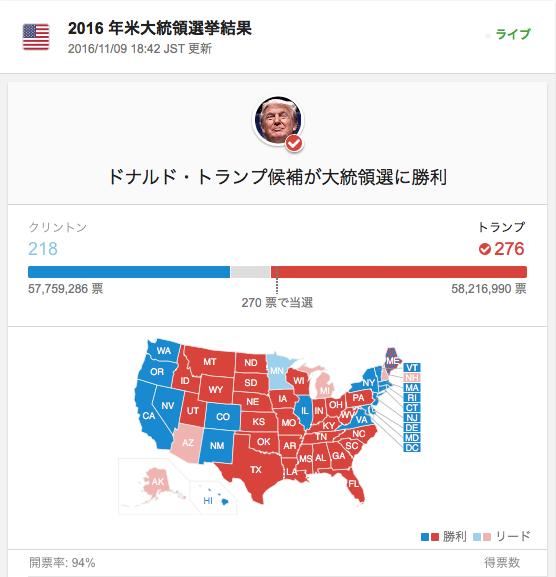ドナルド・トランプ候補が大統領選に勝利