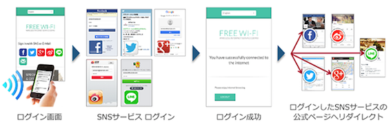 Wi-Fiシステムに向けたOpenID(SNS)認証