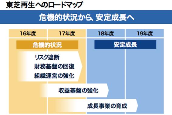 東芝再生へのロードマップ