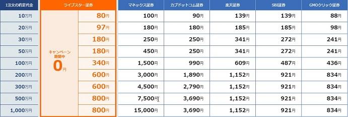 ライブスター証券 現物取引の手数料比較