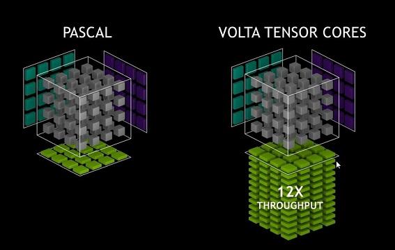 Tensorコアのイメージ