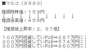 ライザップ関連銘柄 マルコ(9980)