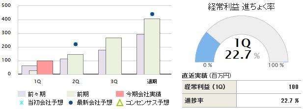 日本ルツボ 業績