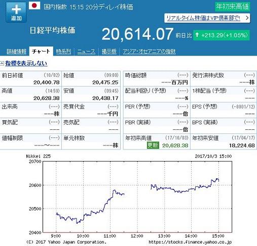 日経平均株価 20171003
