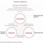 Money Flow Platform Diagram (Metaps PlusEconoTimes)