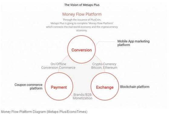 Money Flow Platform Diagram (Metaps PlusEconoTimes)
