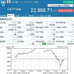 日経平均株価 1109