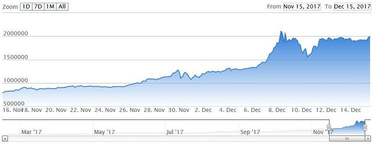 ビットコイン(Bitcoin)価格・相場・チャート