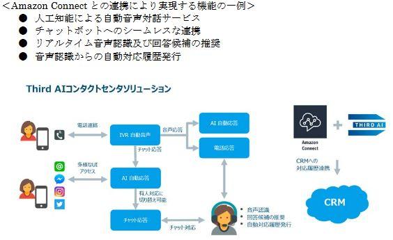 Amazon Connectとの連携により実現する機能の一例