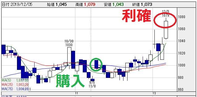 ネオジャパン(3921)チャート