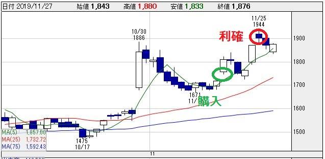 JBCCHD(9889)チャート画像