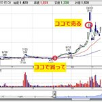 三桜工業チャート画像