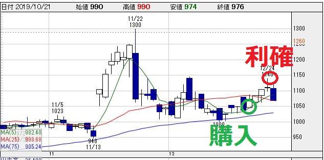 日本サード(2488)チャート画像