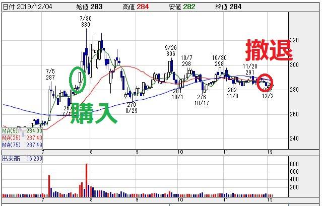 東海運(9380)チャート
