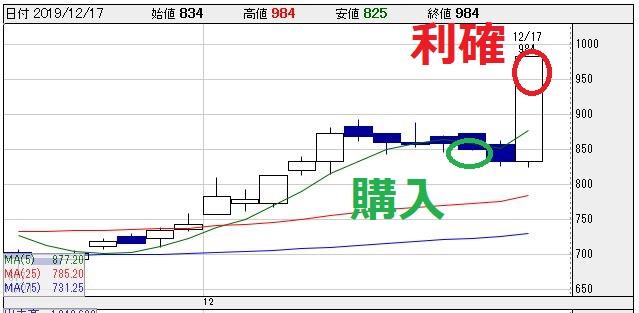 長野計器(7715)チャート画像