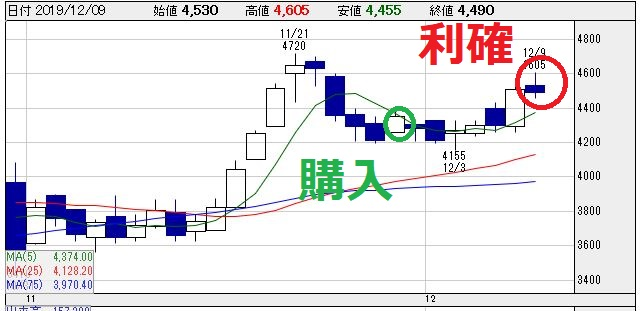 IRジャパン(6035)チャート画像