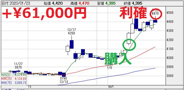 ニッピ(7932)利確チャート