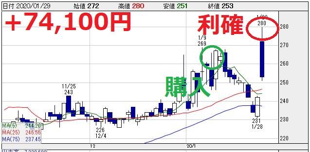 日本エンタープライズ(4829)チャート画像