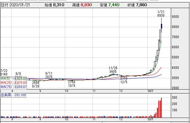 アカツキ 株価 掲示板