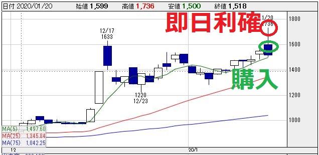 リーダー電子(6867)チャート