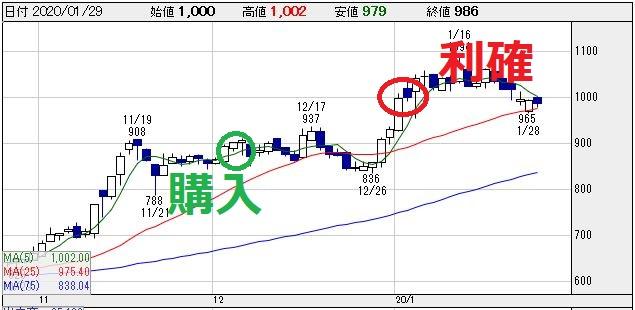 明星電(6709)チャート画像