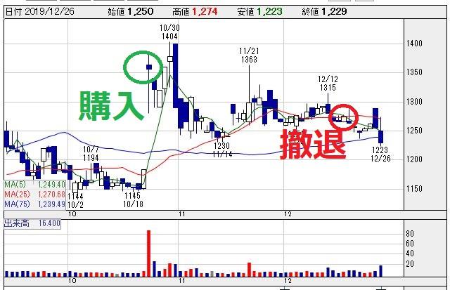 バッファロー(3352)チャート画像