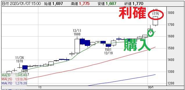 平河ヒューテック(5821)チャート画像