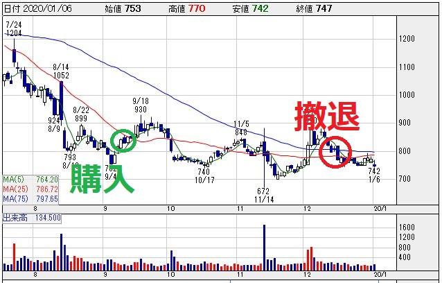 リネットジャパングループ(3556)チャート画像