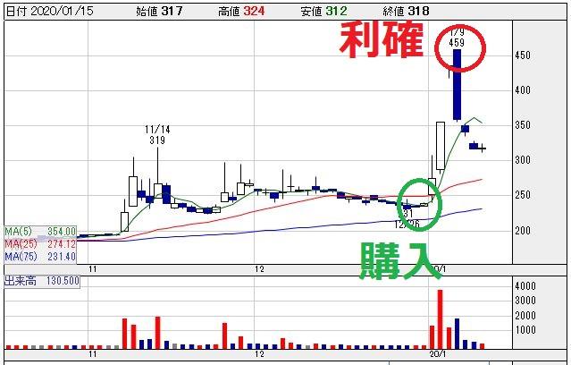 フジトミ(8740)チャート画像