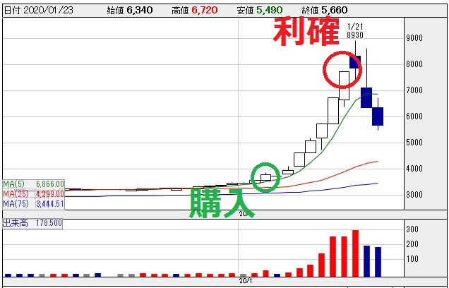 小倉クラッチ(6408)のチャート画像