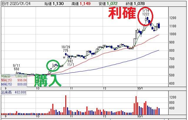 日本電子材料(6855)チャート画像